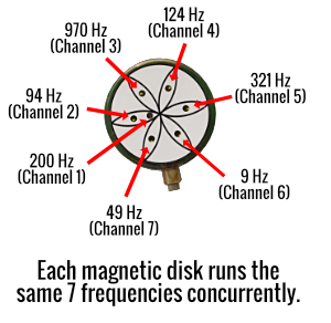 Magnetic disk with channels and frequencies